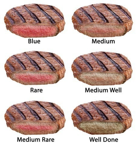 Degrees doneness when cooking steak